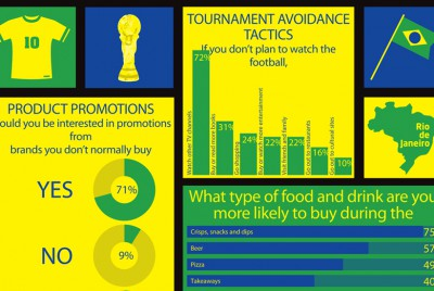 Trends World Cup infographic