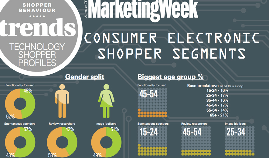 branding and segmentation in magazine industry Demographic segmentation in marketing  if you are marketing a lifestyle magazine,  value chain analysis of the automobiles industry.