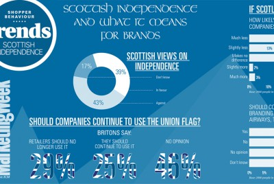 What is the effect of Scottish independence on brands