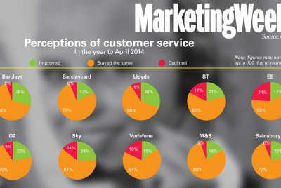Customer satisfaction trends