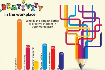 Trends creativity in the workplace