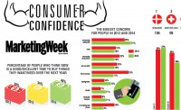 Consumer confidence trends